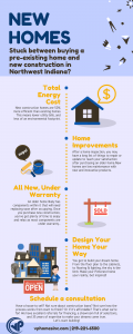 Facts about New Home Construction