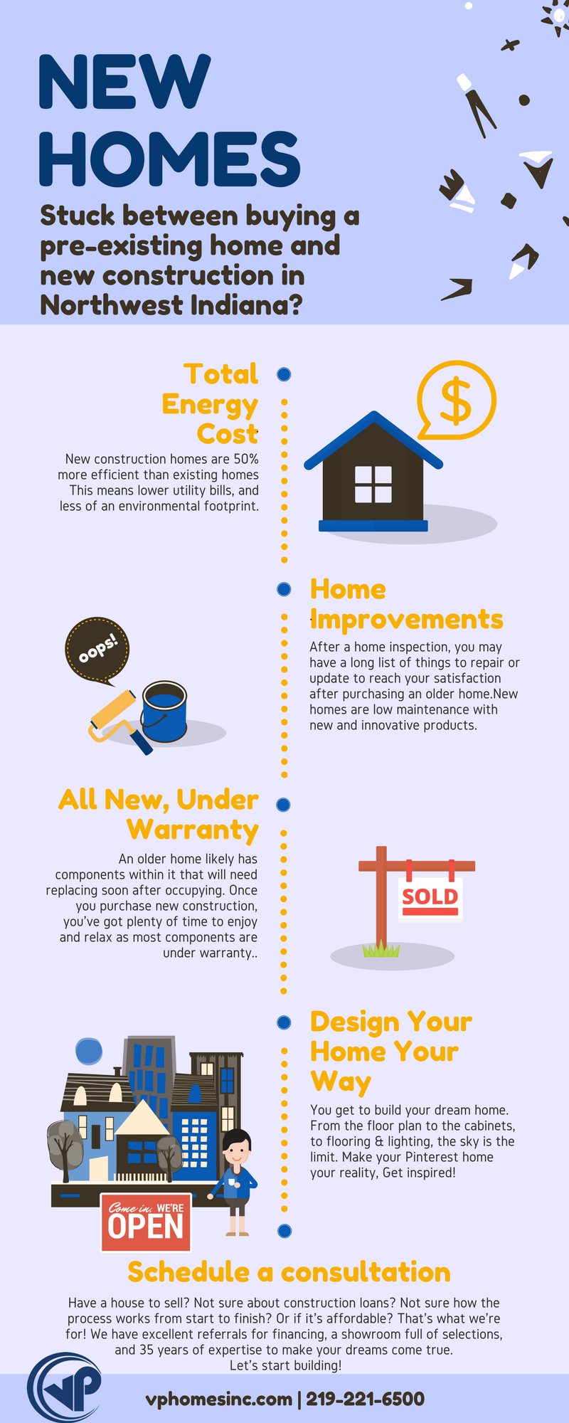 Facts about new home construction vp homesvp homes for Construction info